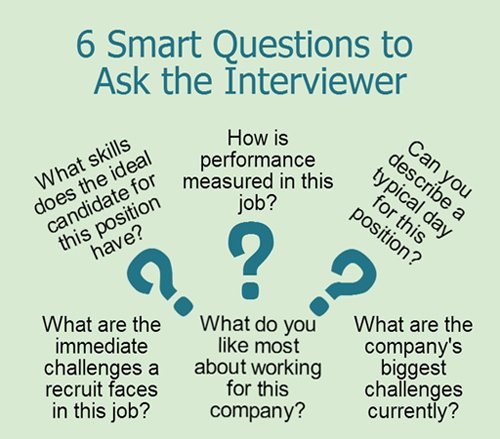 What should I ask at interview?